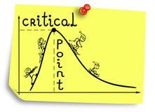Point critique sur un graphique qui représente la tache changeante dans un cycle Photo libre de droits