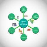Pojęcie łańcuchu dostaw zarządzanie Zdjęcia Stock