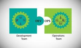 Pojęcie DevOps, ilustruje oprogramowanie dostawy automatyzację Zdjęcia Stock