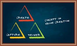 Pojęcie wartości tworzenie ilustracja wektor