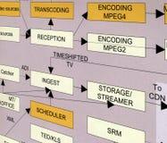 pojęcie teletechniczna nowa technologia Zdjęcia Stock