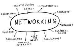 pojęcie networking Zdjęcie Royalty Free