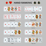 Poker hand ranking combinations. Poker cards set.  cards on green background. Playing cards set. Stock Photography