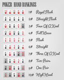 Poker hand ranking combinations Stock Images