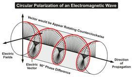 Polarización circular de una onda ligera electromágnetica stock de ilustración