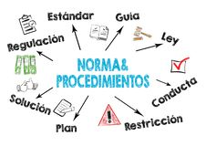Policies and procedures, Norma y Procedimientos in Spanish stock illustration