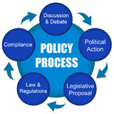 Policy. Defining the process of policy making royalty free illustration