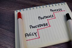 Policy, Procedure, Protocols, Process write on a book isolated on the table