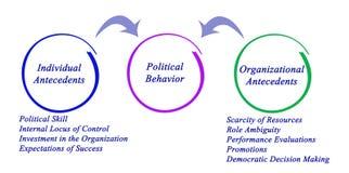 Political Behavior. Individual and organizational Influencers on Political Behavior stock illustration