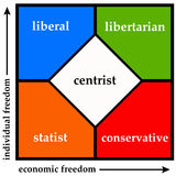 Political spectrum. Divinding the political spectrum into statist, liberal, libertarian and conservative stock illustration