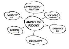 Politiche dell'occupazione del diagramma di flusso Fotografia Stock Libera da Diritti