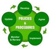 Politiques et procédures Images stock