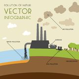 Pollution of nature infographic Royalty Free Stock Images