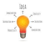 Polygon Idea Bulb Stock Images