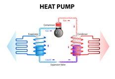 Pompa di calore Sistema di raffreddamento illustrazione di stock