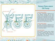 Pompa di olio rotatoria dello Piatto-statore Fotografie Stock Libere da Diritti