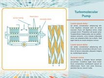 Pompa di Turbomolecular Immagini Stock