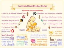 Pomyślny Breastfeeding plakat Korzyści Breastfed Infan Fotografia Stock