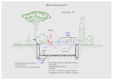 Pondless waterfall detailed scheme drawing Stock Photography