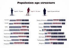 Populaci pełnoletnia struktura Obrazy Stock