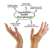 Population Health Management. Important Components of Population Health Management stock photos