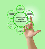 Population Health Management. Presenting diagram of Population Health Management royalty free stock photography