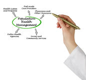 Population Health Management. Presenting diagram of Population Health Management royalty free stock photo