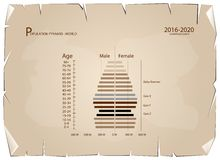 2016-2020 Population Pyramids Graphs with 4 Generation. Population and Demography, Population Pyramids Chart or Age Structure Graph with Baby Boomers Generation Stock Illustration