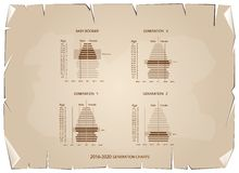 2016-2020 Population Pyramids Graphs with 4 Generation. Population and Demography, Population Pyramids Chart or Age Structure Graph with Baby Boomers Generation Stock Image