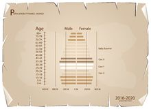 2016-2020 Population Pyramids Graphs with 4 Generation. Population and Demography, Population Pyramids Chart or Age Structure Graph with Baby Boomers Generation Royalty Free Illustration