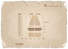 2016-2020 Population Pyramids Graphs with 4 Generation Royalty Free Stock Photos