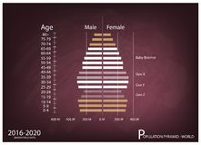 2016-2020 Population Pyramids Graphs with 4 Generation Stock Photo