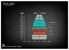 2016-2020 Population Pyramids Graphs with 4 Generation. Population and Demography, Illustration of Population Pyramids Chart or Age Structure Graph with Baby Royalty Free Stock Photos