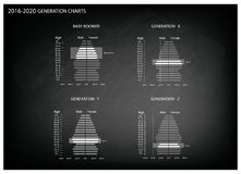 2016-2020 Population Pyramids Graphs with 4 Generation Stock Image