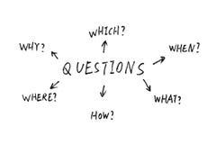 Porciones de preguntas Imagen de archivo libre de regalías