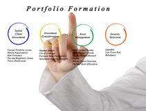 Portfolio Formation. Presenting diagram of Portfolio Formation royalty free stock images