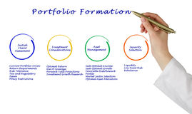 Portfolio Formation. Presenting diagram of Portfolio Formation stock images