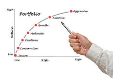 Portfolio of securities. Presenting diagram of Portfolio of securities Royalty Free Stock Photo