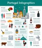 Portugal lägenhet Infographics vektor illustrationer