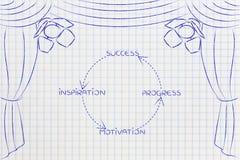 Positieve cyclus om te slagen, om concepten op stadium te sluiten royalty-vrije stock foto
