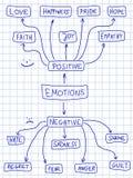 Positieve en negatieve emoties Stock Fotografie