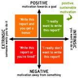 Positieve motivatie Stock Foto