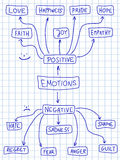 Positive and negative emotions. Human emotion mind map - emotional doodle graph with various positive and negative emotions Stock Photography