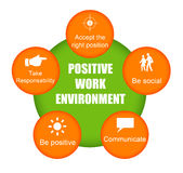 Positive work environment. Keeping a positive work environment by keeping some topics in mind Stock Image