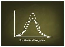 Positve and Negative Distribution Curve on Chalkboard Background Royalty Free Stock Photography