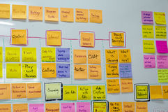 Post-it del tablero del intercambio de ideas Foto de archivo