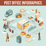 Post Office Isometric Infographics. With working staff visitor lifting truck postman mailbox decorative icons vector illustration Royalty Free Stock Photography