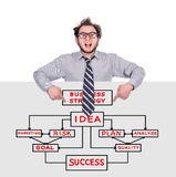 Poster with business plan Royalty Free Stock Images