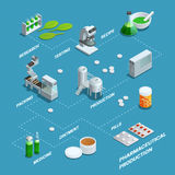 Poster Of Pharmaceutical Production Flowchart Royalty Free Stock Photos