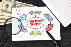 Poster with  web site Stock Photo